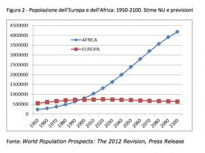 11 miliardi sul pianeta e l'incerto destino dell'Africa